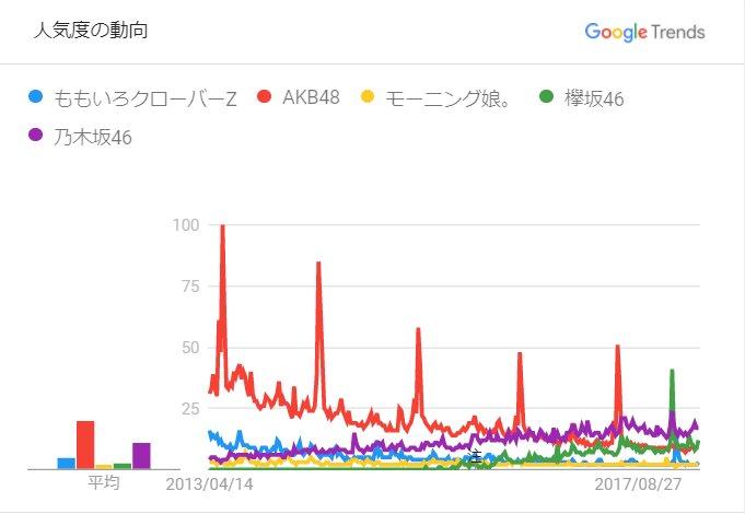 アイドルグループの最新人気調査2018「AKB48、乃木坂46、欅坂46、ももクロ、モーニング娘。」編
