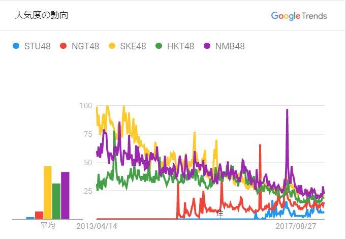 アイドルグループの最新人気調査2018「SKE48、NMB48、HKT48、NGT48、STU48」編